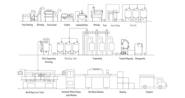 fruit juice processing technology and the complete production line